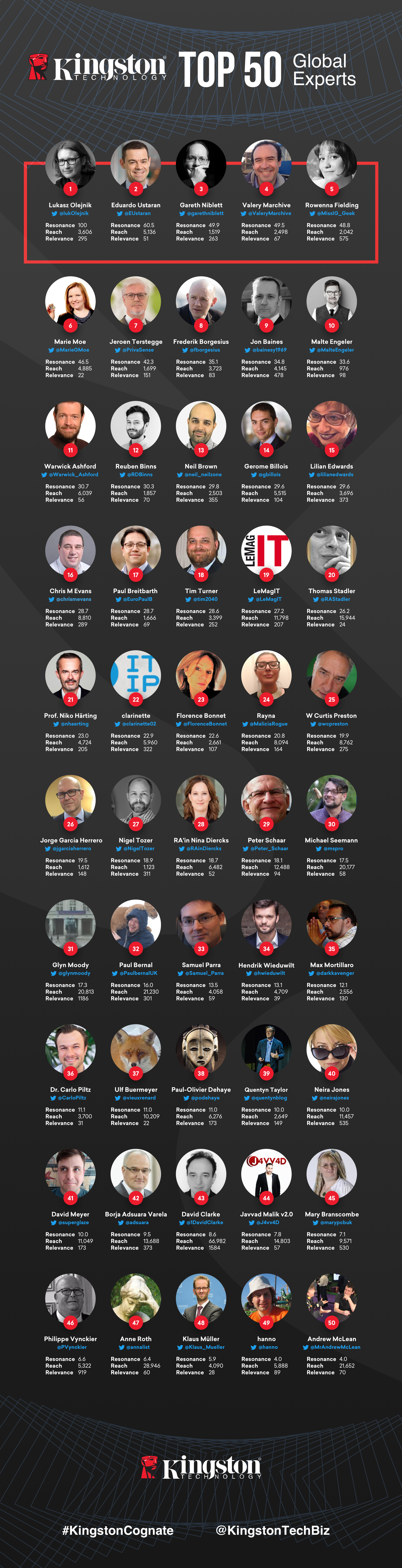 Kingston Cognate Top 50 Global Experts