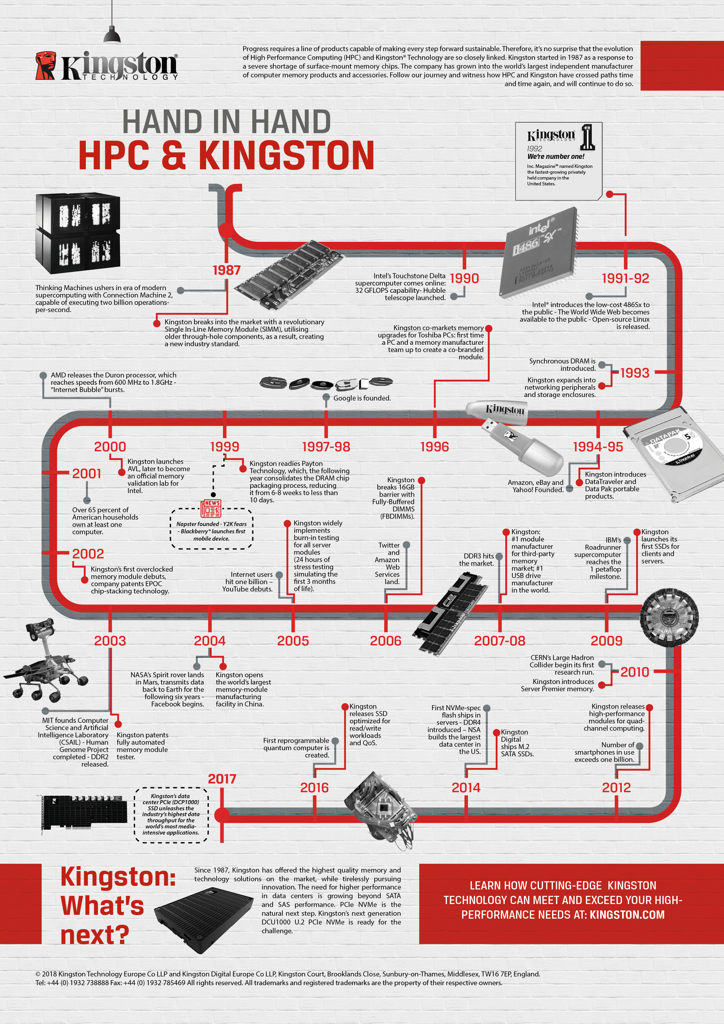 HPC and Kingston: 30 Years of Cutting-Edge Technology