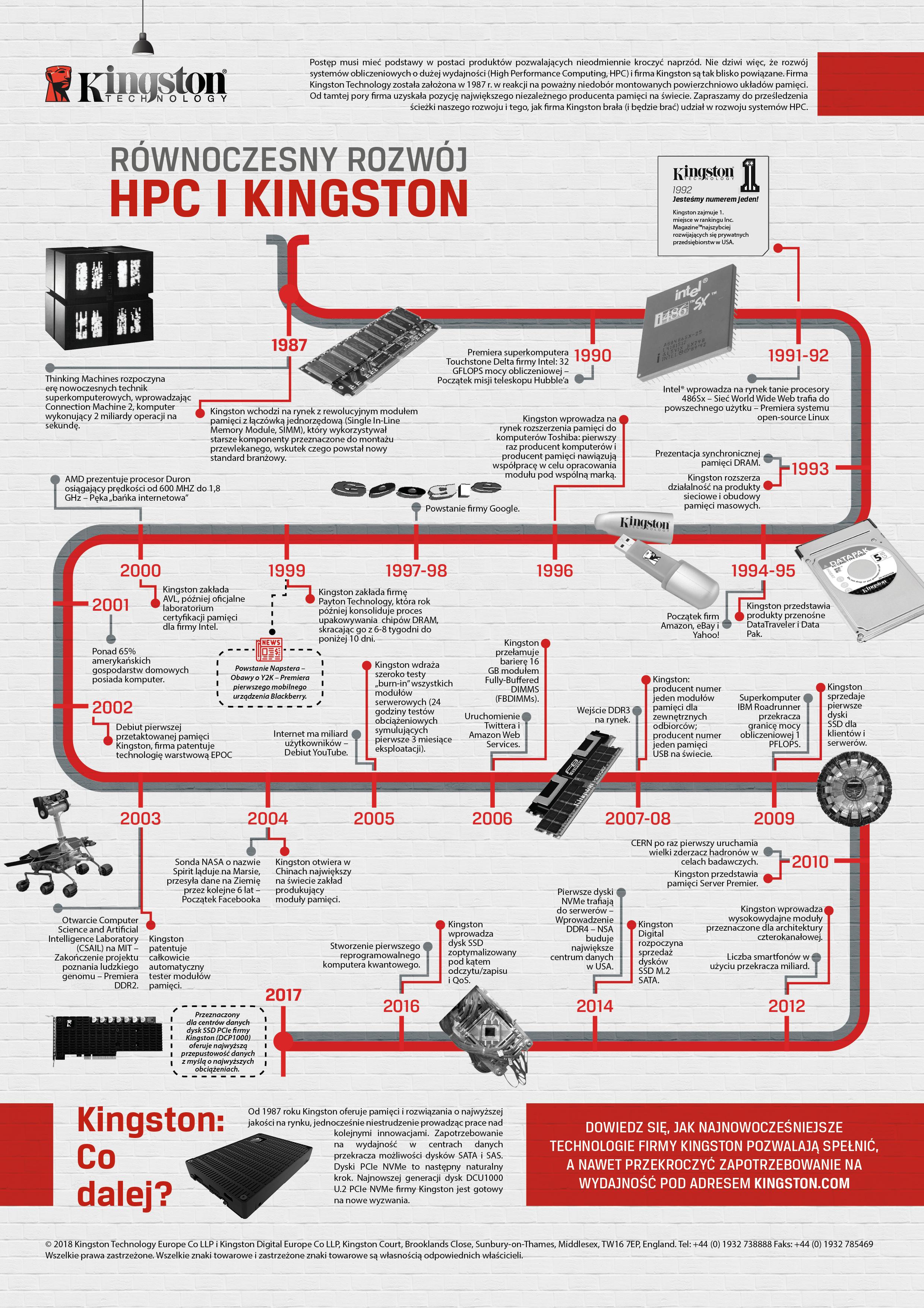 Równoczesny rozwój - HPC i Kingston