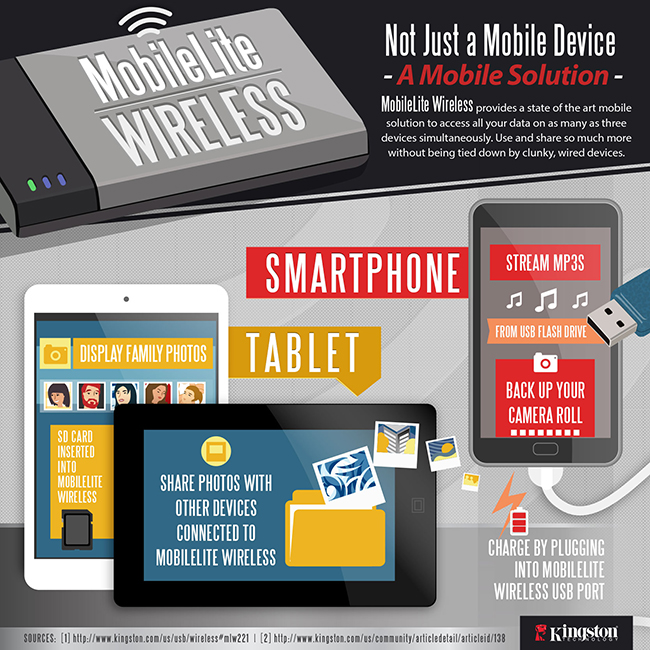 MobileLite Wireless Infographic