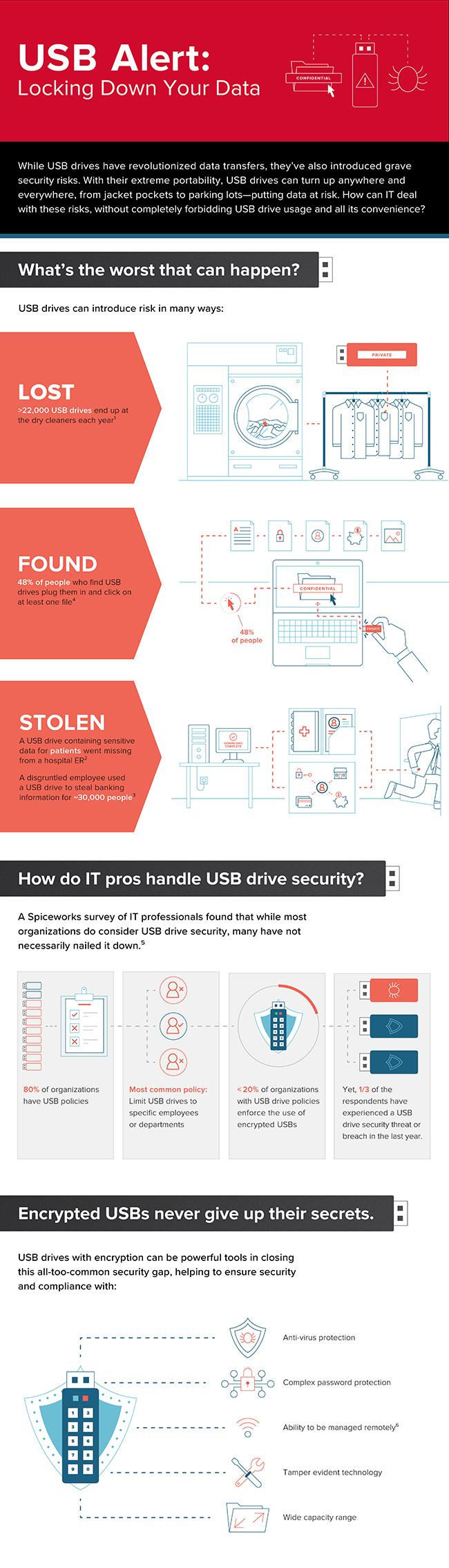 USB Alert: Locking Down Your Data