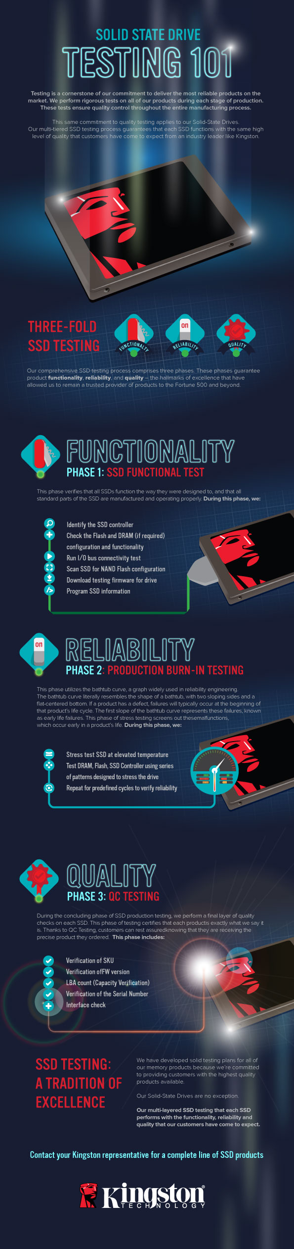 Solid-State Drive Testing 101