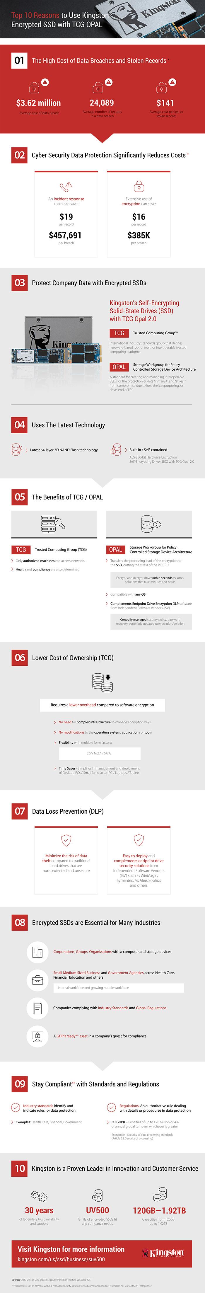 Les dix meilleures raisons d'utiliser des disques SSD cryptés de Kingston avec TCG OPAL