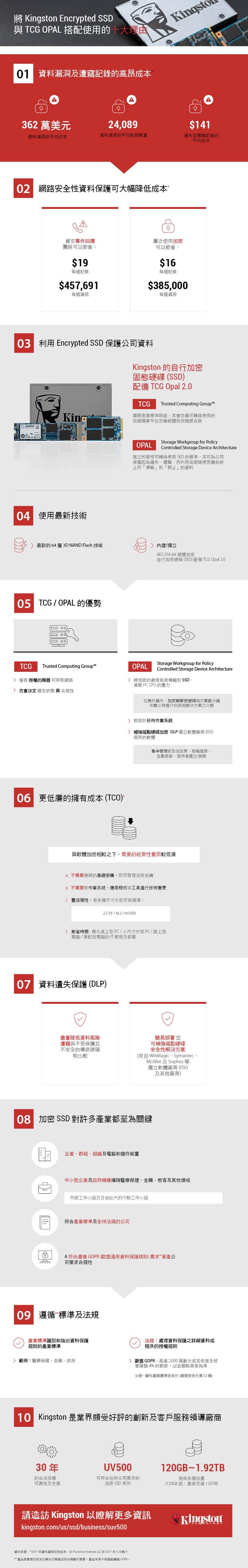 將 Kingston Encrypted SSD 與 TCG OPAL 搭配使用的十大理由