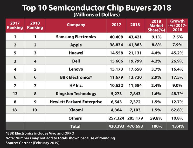 Kingston Technology、世界の半導体チップの顧客トップ10入り