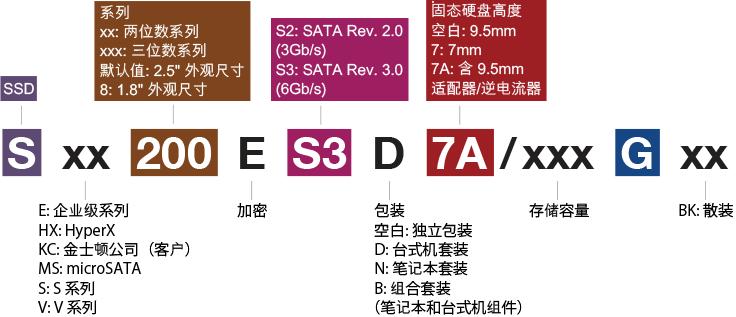 金士顿 SSDNow 产品型号解码器