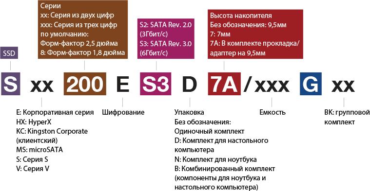 Расшифровка каталожных номеров твердотельных накопителей