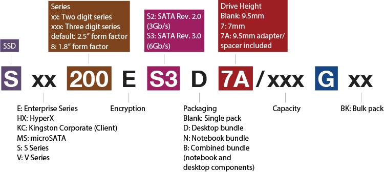 SSD Decoder