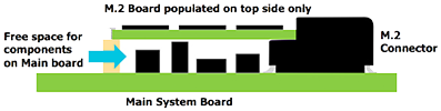 Main System Board