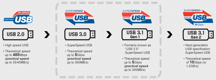 Le porte usb 3.0 supportano anche le pendrive 3.1 ...