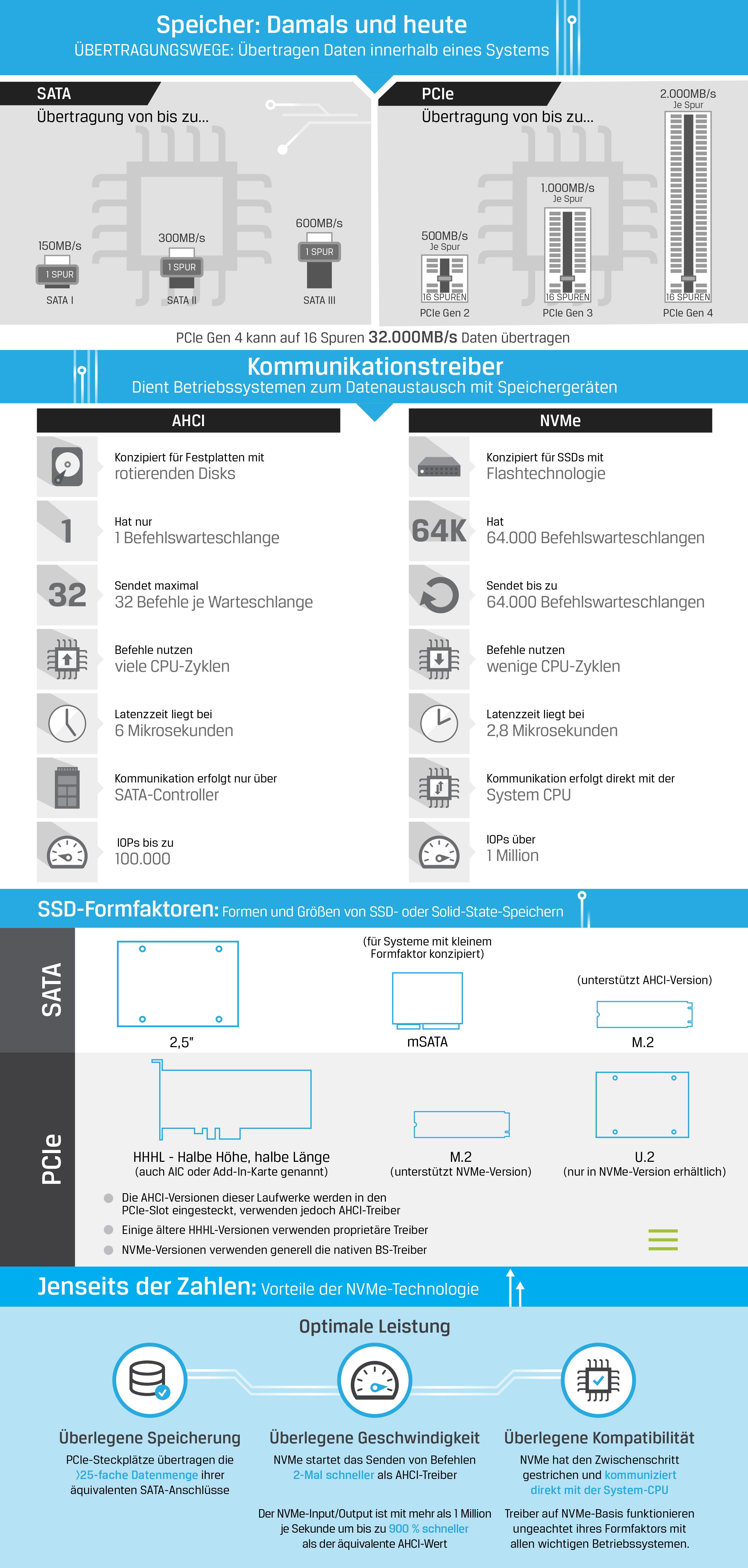 Infografik zur Beschreibung der SSD-Technologien wie NVMe, SATA, PCIe, AHCI, M.2 und U.2
