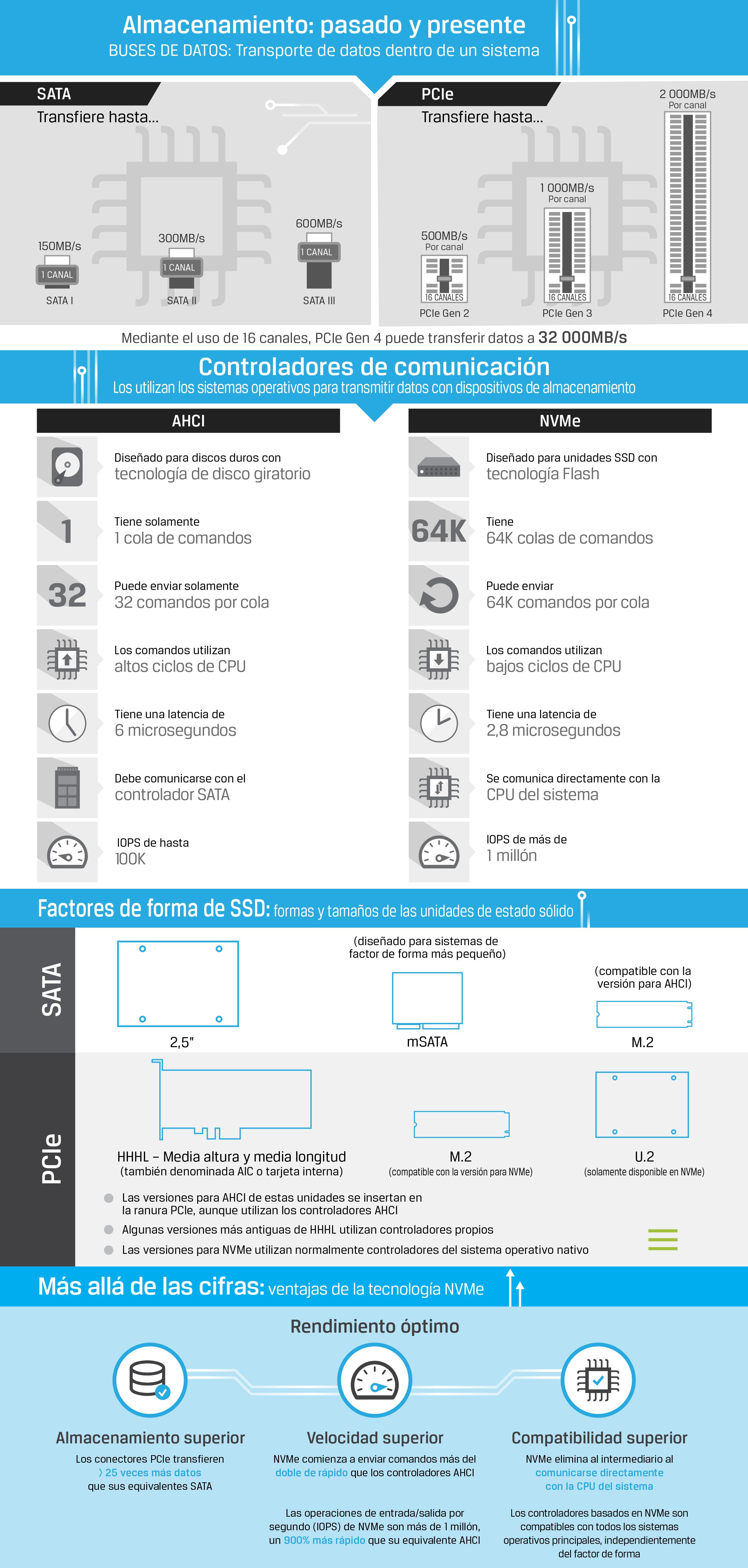 Infografía describiendo la tecnología SSD, como NVMe, SATA, PCIe, AHCI, M.2 y U.2