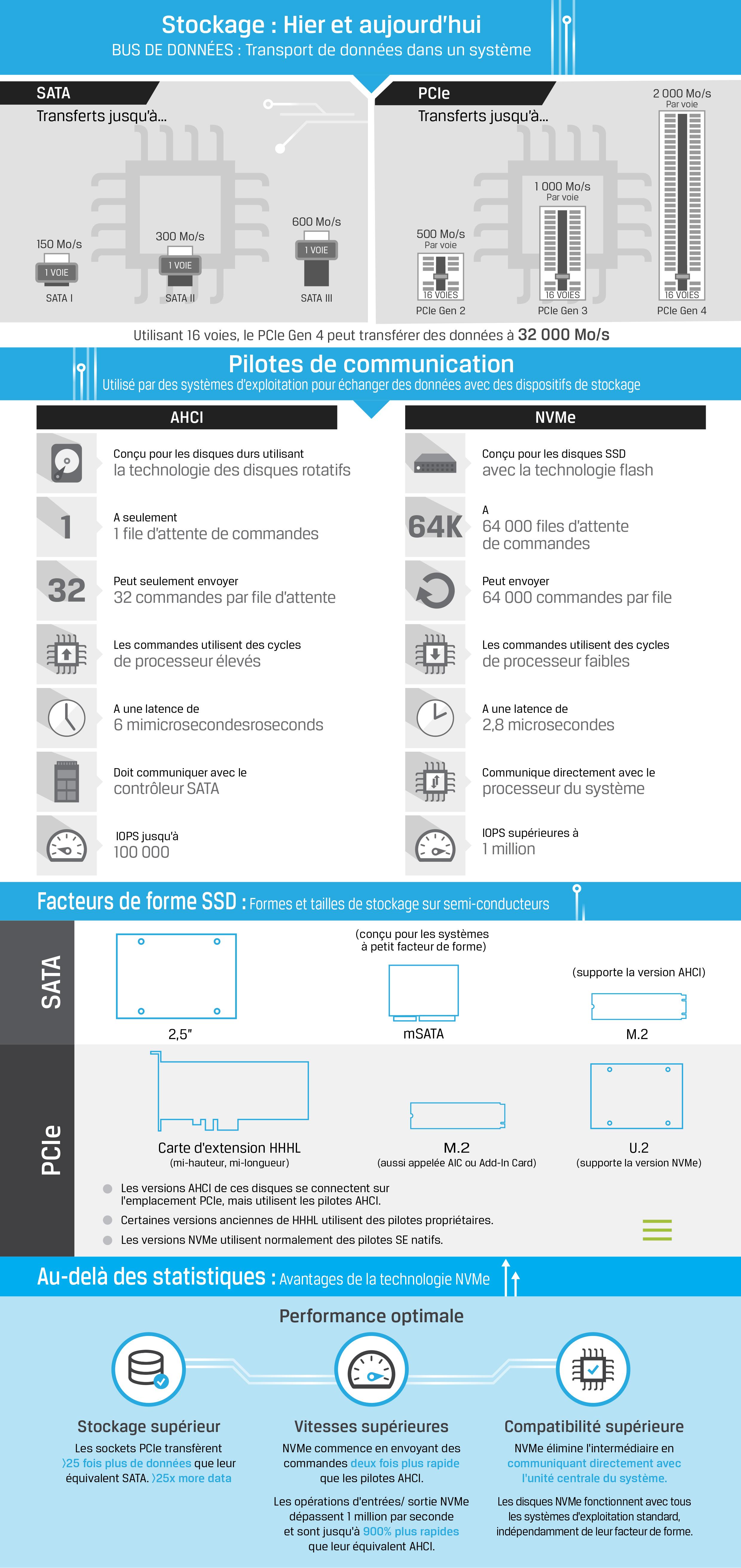 Support infographique décrivant les technologies SSD comme NVMe, SATA, PCIe, AHCI, M.2 et U.2