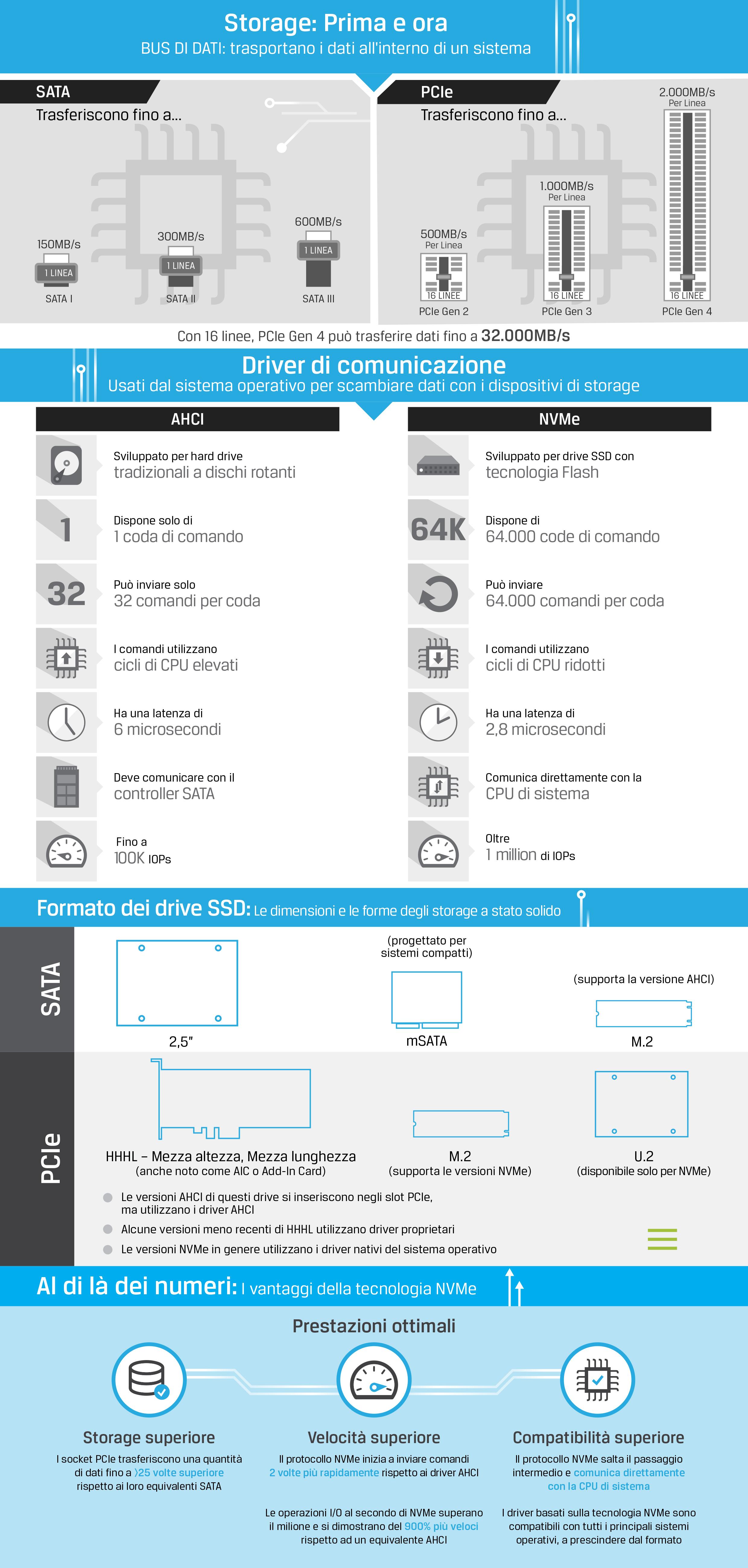 Infografica che descrive la tecnologia SSD di tipo NVMe, SATA, PCIe, AHCI, M.2 e U.2