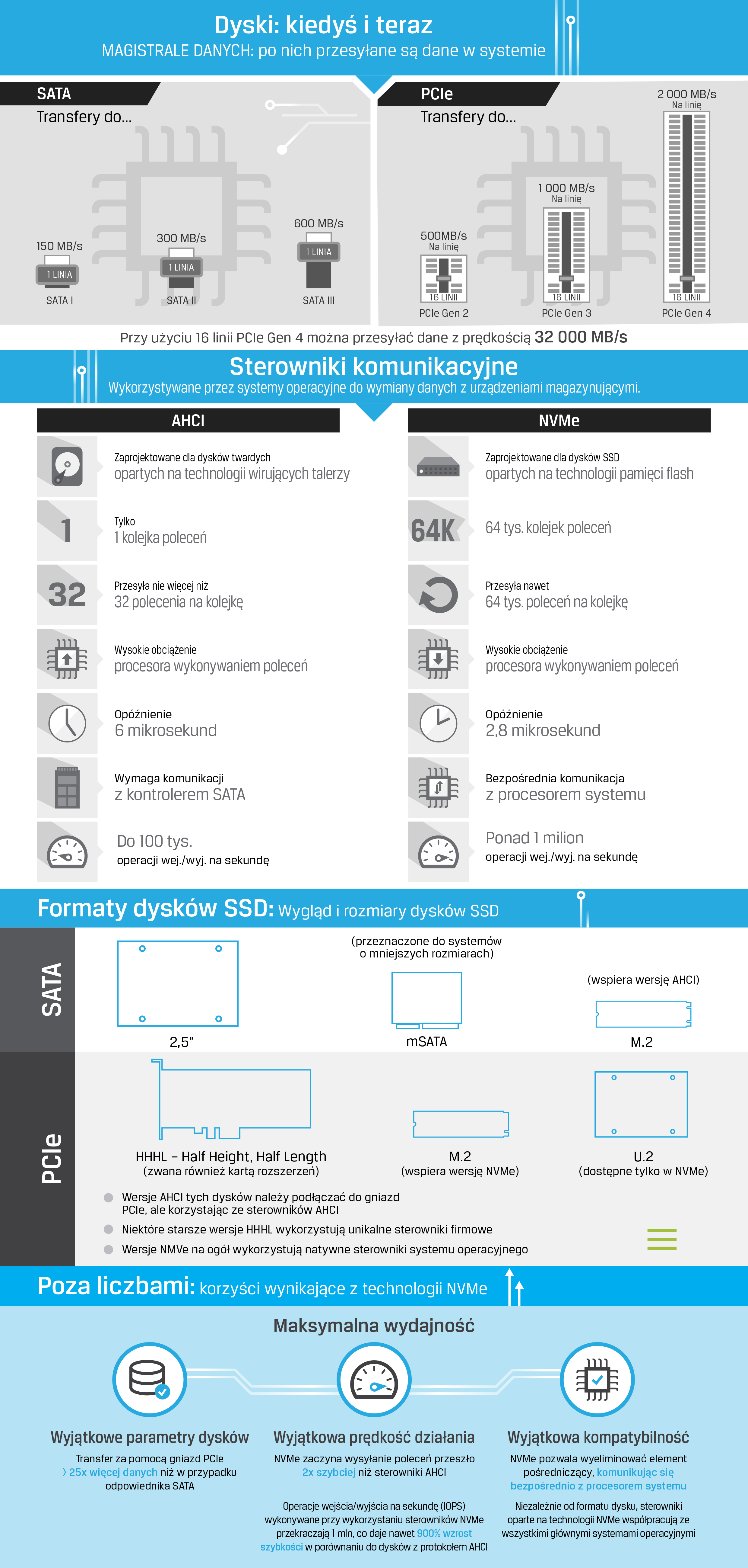 Infografika opisuje następujące technologie SSD: NVMe, SATA, PCIe, AHCI, M.2 i U.2