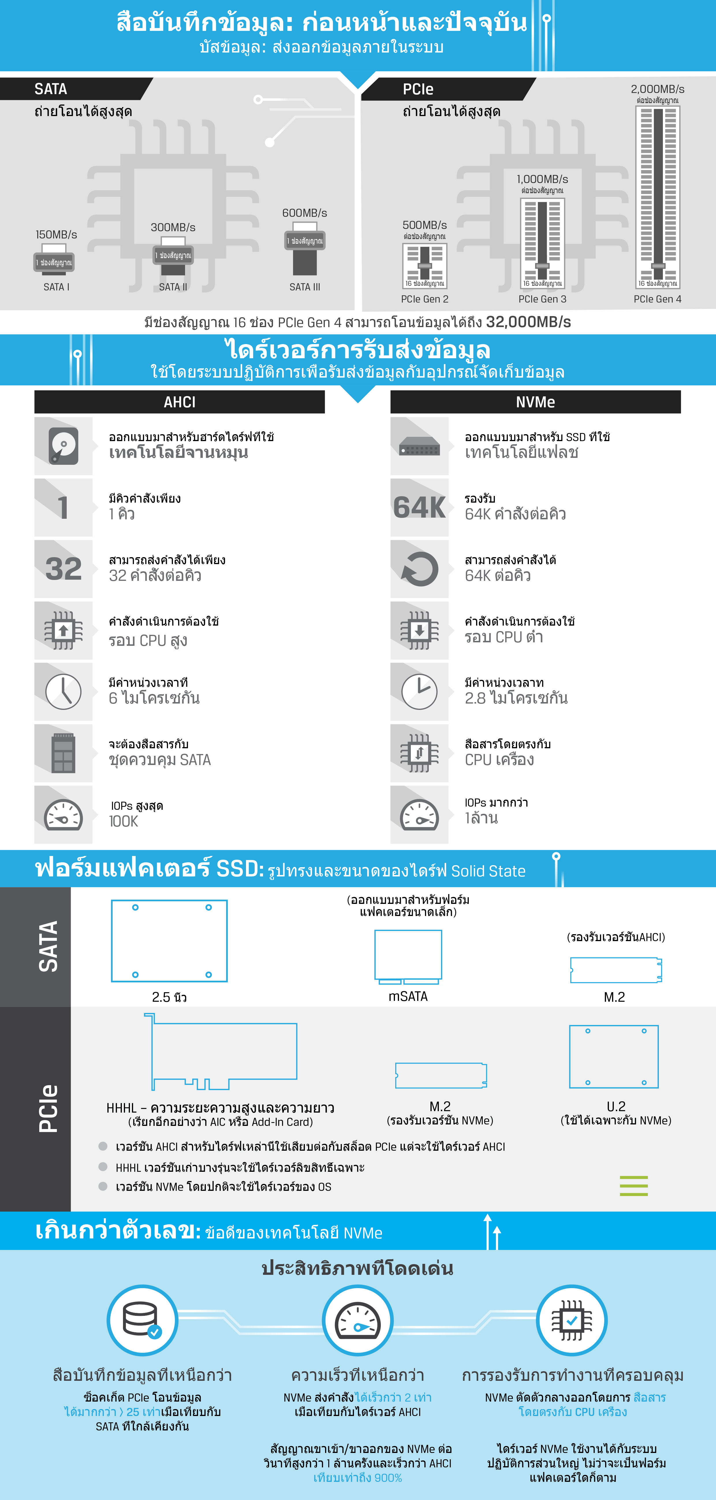 Infographic describing SSD Technology such as NVMe, SATA, PCIe, AHCI, M.2 and U.2