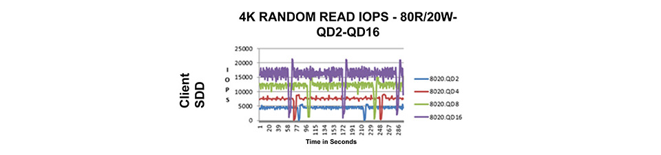 Client SSD IOPS chart showing volatile latency, sawtooth pattern