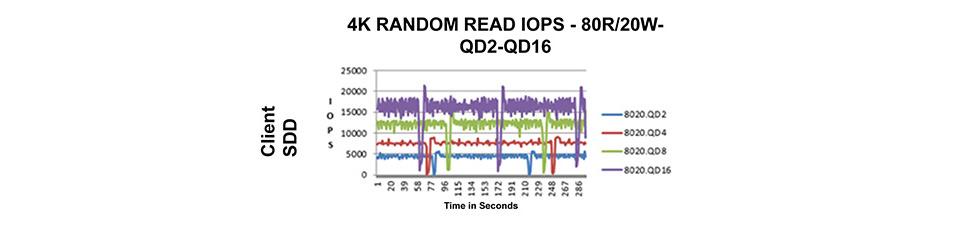 Gráfico de IOPS de SSD de cliente reflejando una latencia previsible