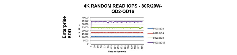 Server SSD IOPS chart showing predictable latency