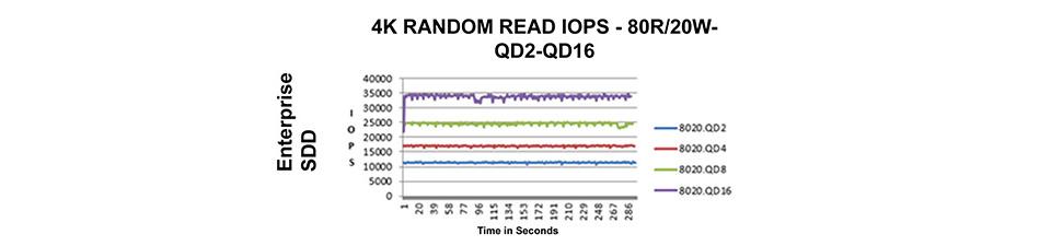 Gráfico de IOPS de um SSD de servidor mostrando a latência previsível