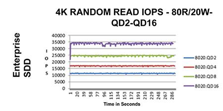 Grafik Server SSD IOPS menunjukkan latensi yang dapat diprediksi