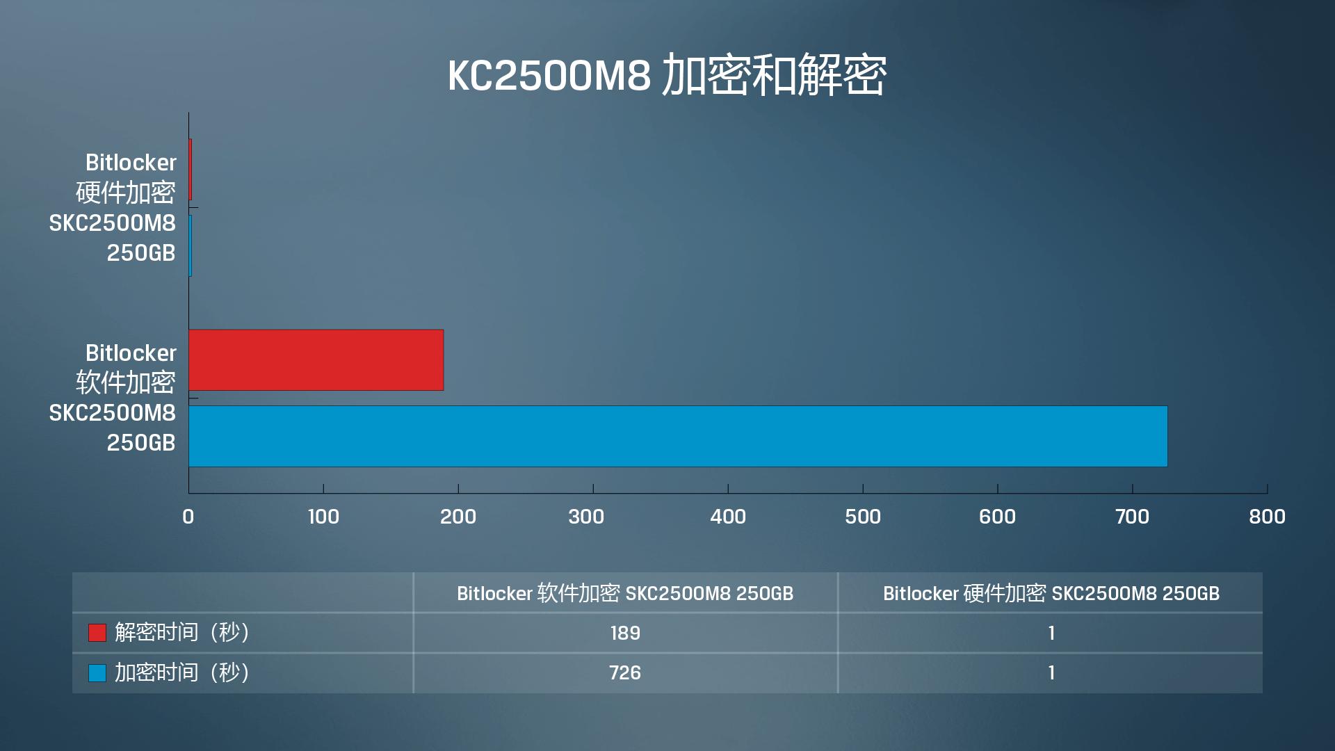金士顿 KC2500 固态硬盘软件与硬件加密和解密数据测试结果