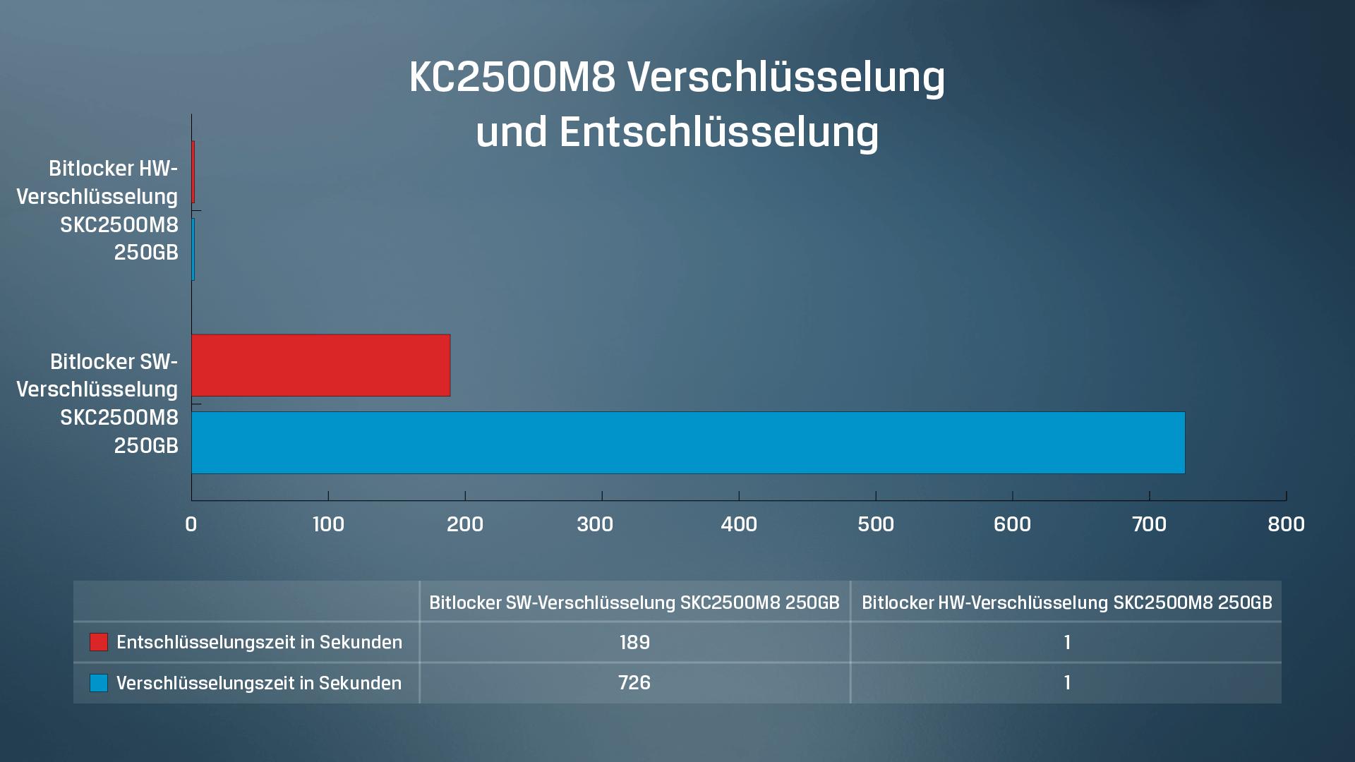 Kingston KC2500 SSD Datentestergebnisse der Software- versus Hardware-Ver-/Entschlüsselung von Daten