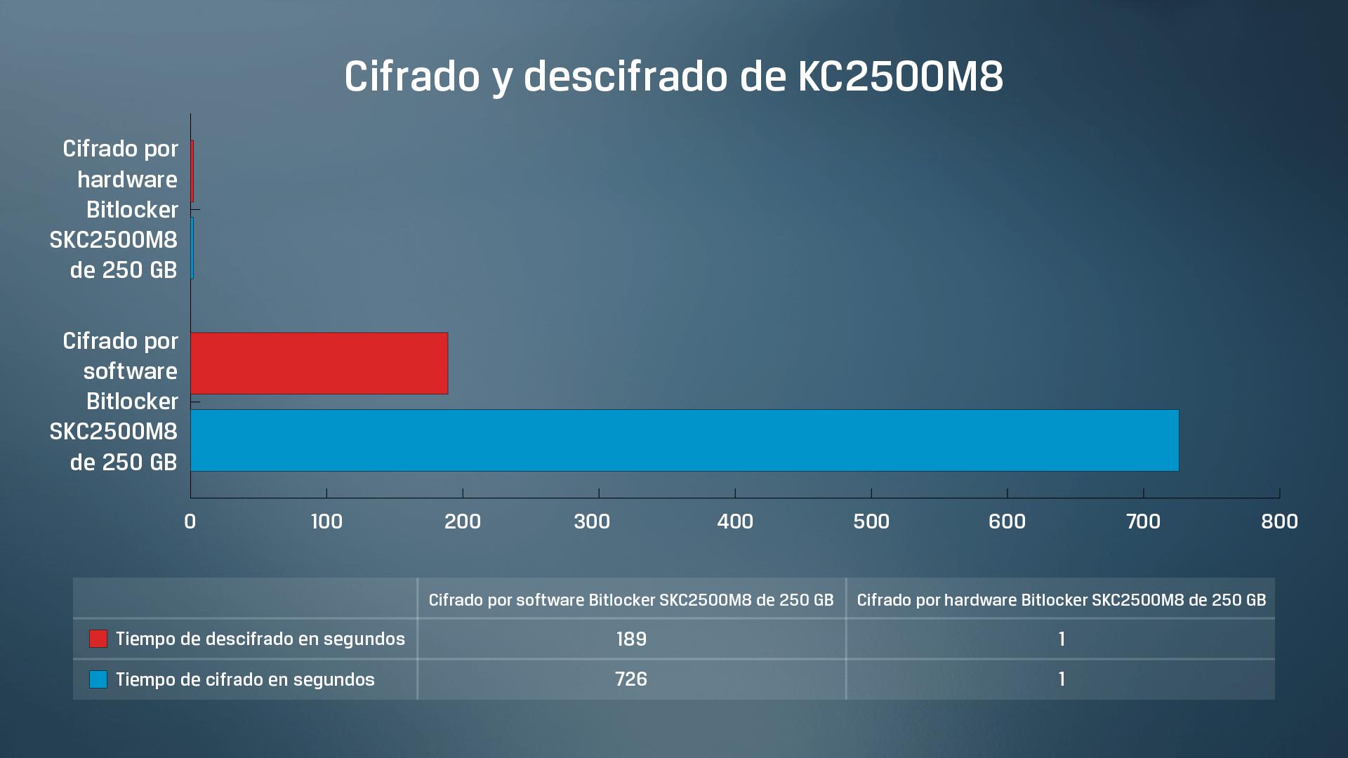 Resultados de datos de pruebas de cifrado y descifrado mediante software y mediante hardware de SSD KC2500 de Kingston