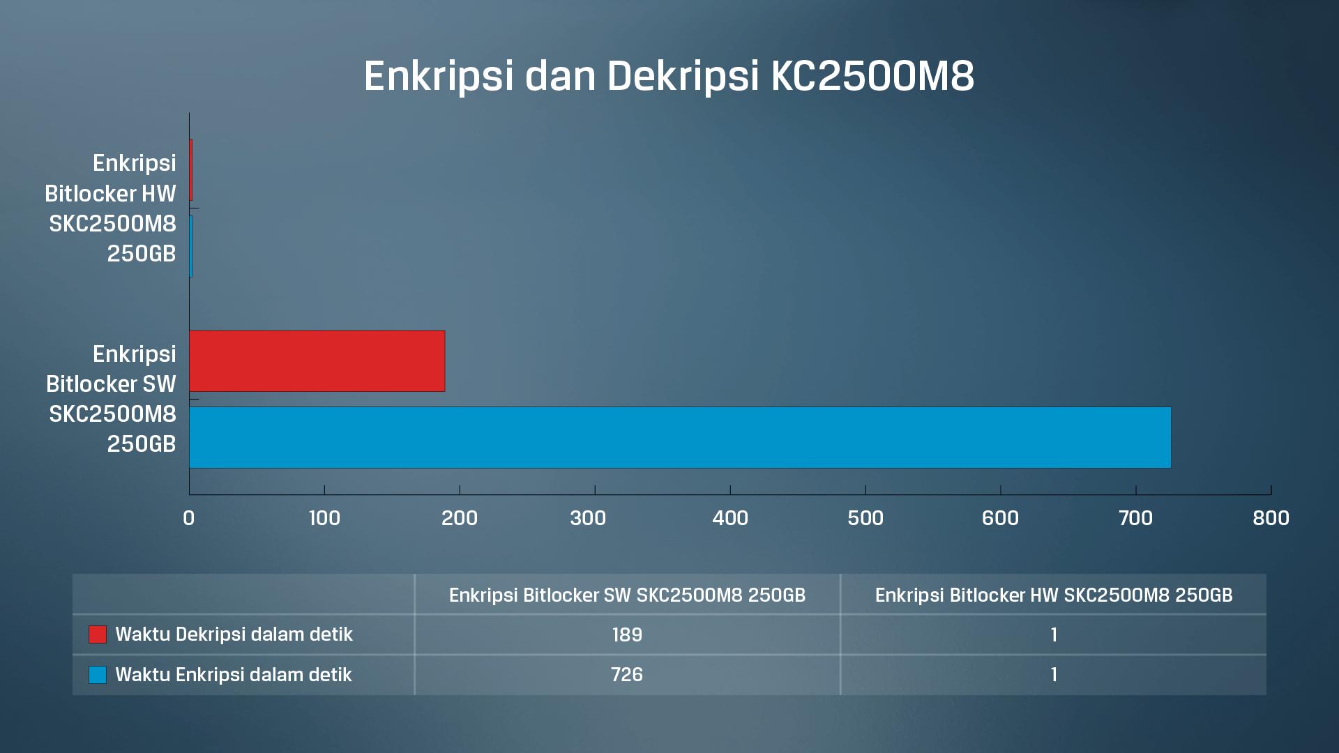 Hasil pengujian data enkripsi dan dekripsi berbasis perangkat lunak vs perangkat keras SSD KC2500 Kingston