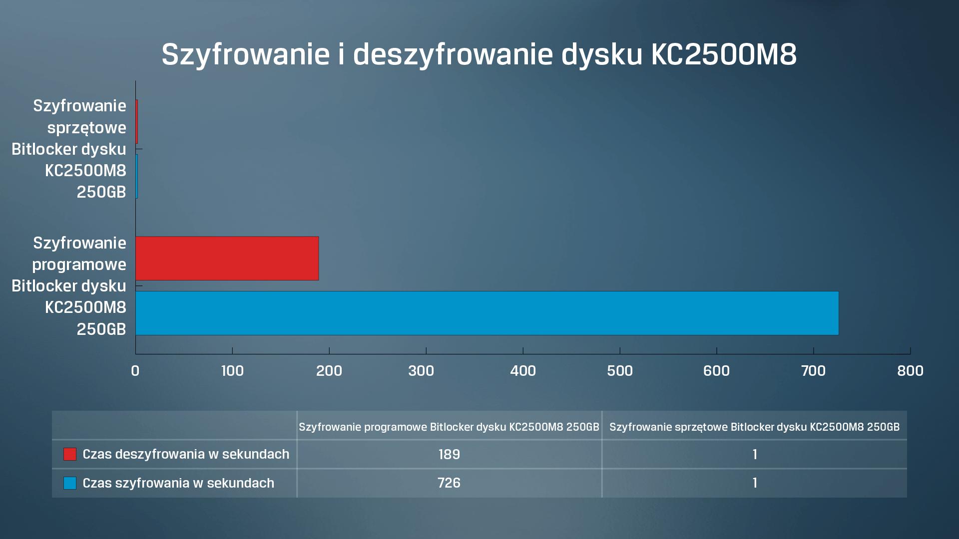 Wyniki testów programowego i sprzętowego szyfrowania i deszyfrowania dysku SSD Kingston KC2500