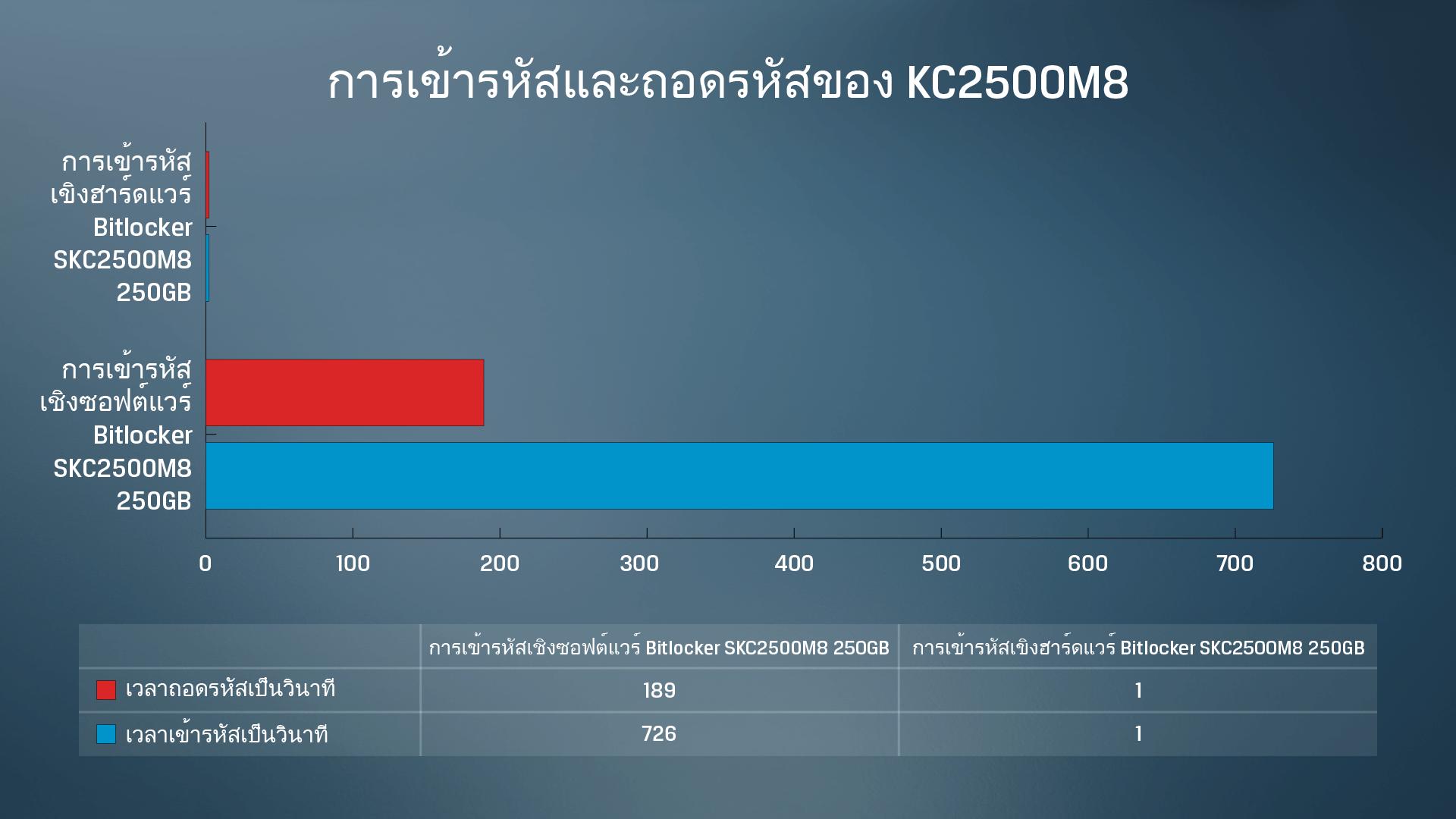 ผลการทดสอบการเข้ารหัสและถอดรหัสข้อมูลเชิงซอฟต์แวร์และฮาร์ดแวร์ของ SSD KC2500 จาก Kingston