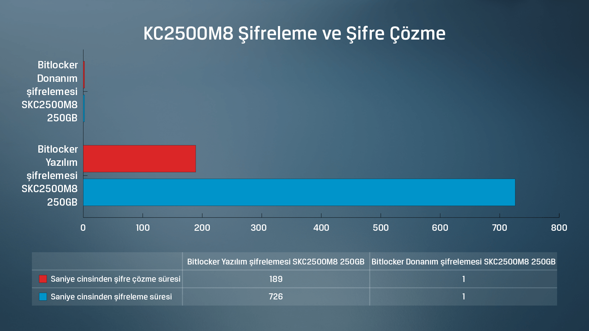 Kingston KC2500 SSD yazılım ve donanım tabanlı veri şifreleme ve şifre çözme test sonuçları