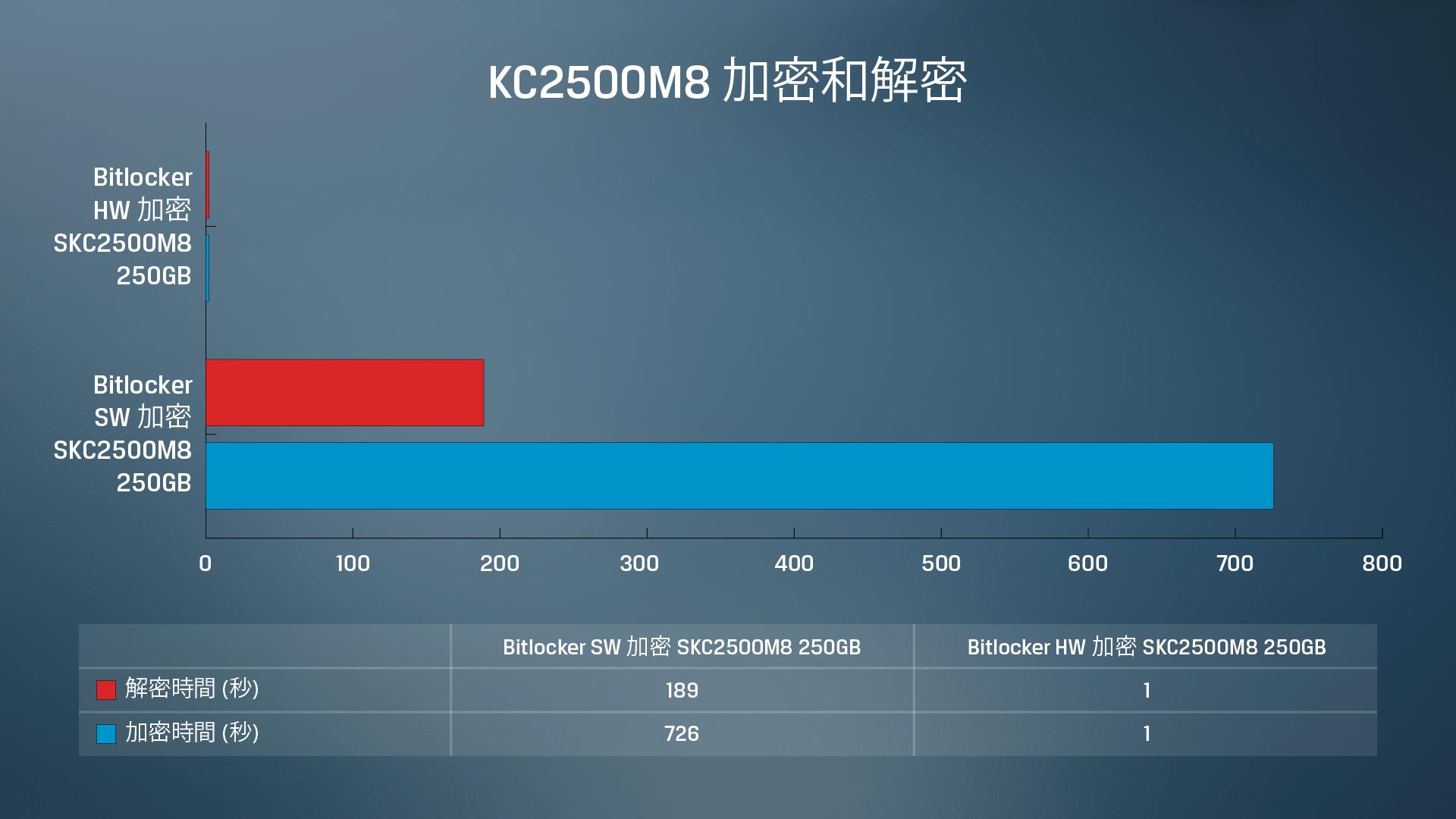Kingston KC2500 SSD 軟體式加密與硬體式加密/解密數據測試結果