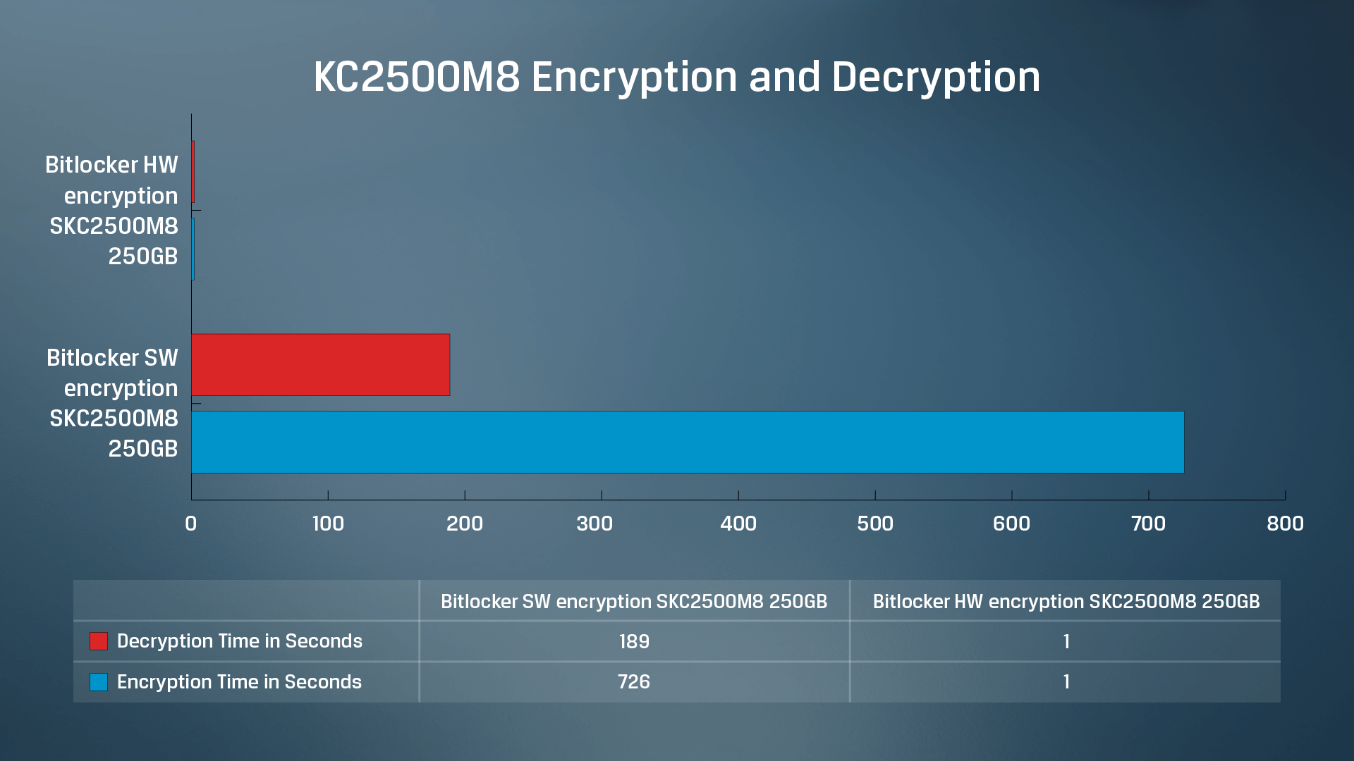 Kingston KC2500 SSD software vs hardware encryption and decryption data test results