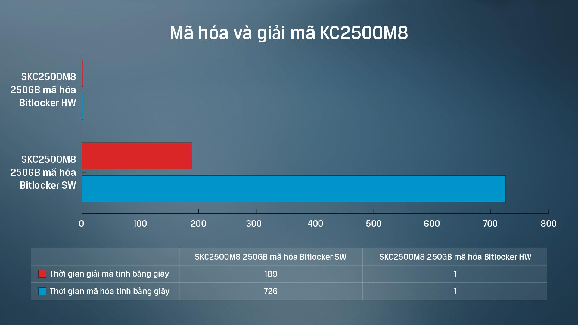 Kết quả thử nghiệm dữ liệu mã hóa dựa trên phần cứng so với phần mềm của ổ SSD Kingston KC2500