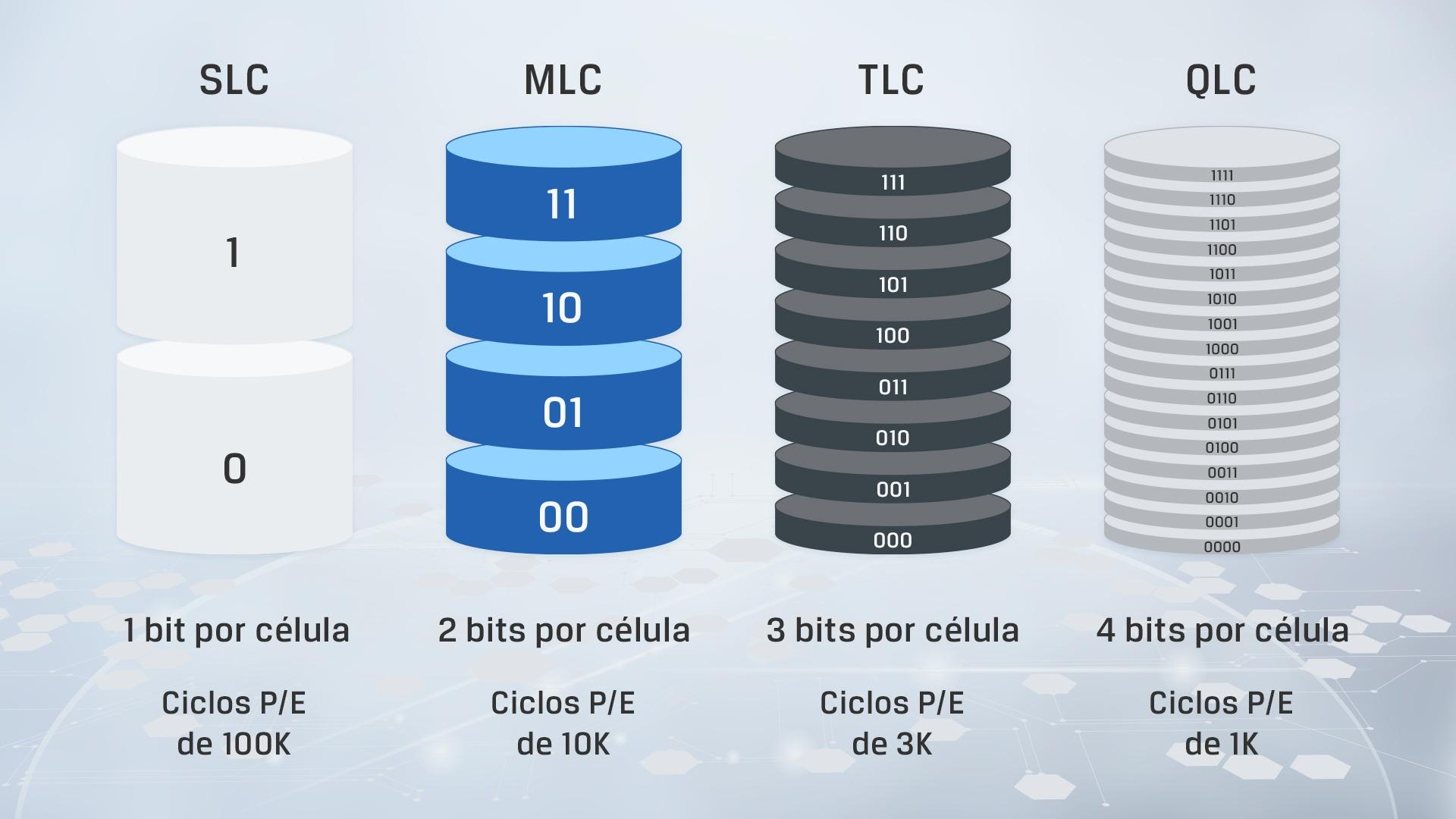 um infográfico mostrando as principais diferenças entre os diferentes tipos de NAND
