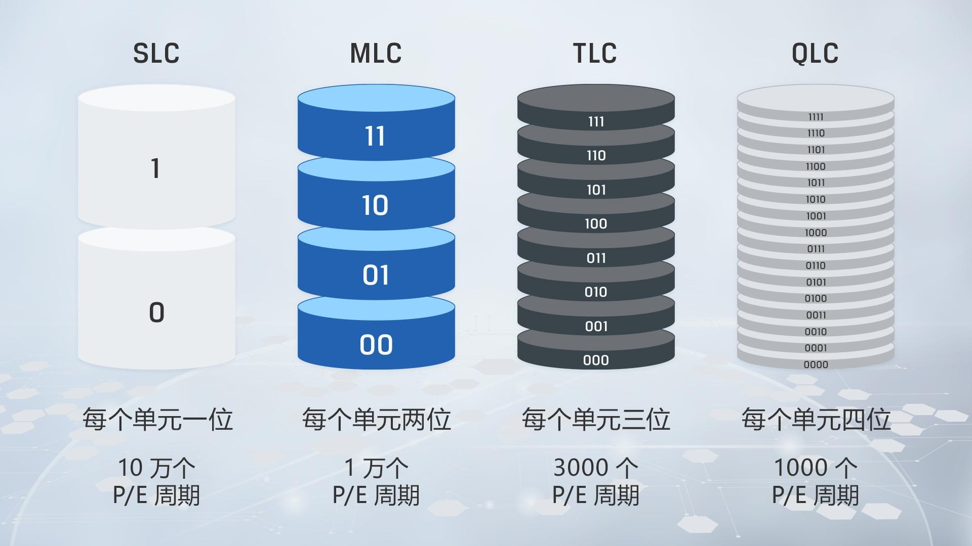 一张信息图显示了不同 NAND 类型之间的主要区别