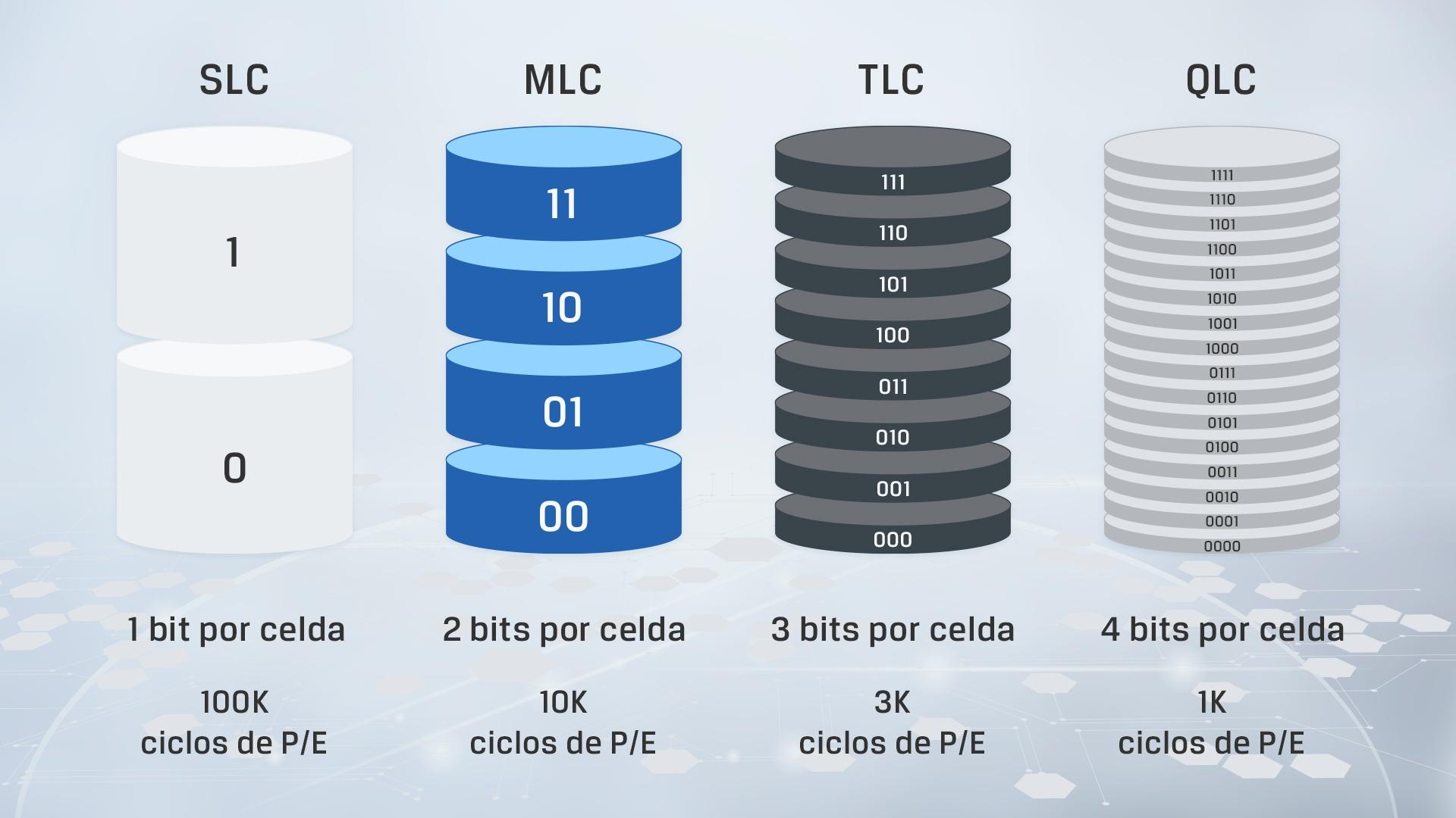 infografía mostrando las principales diferencias entre los distintos tipos de NAND