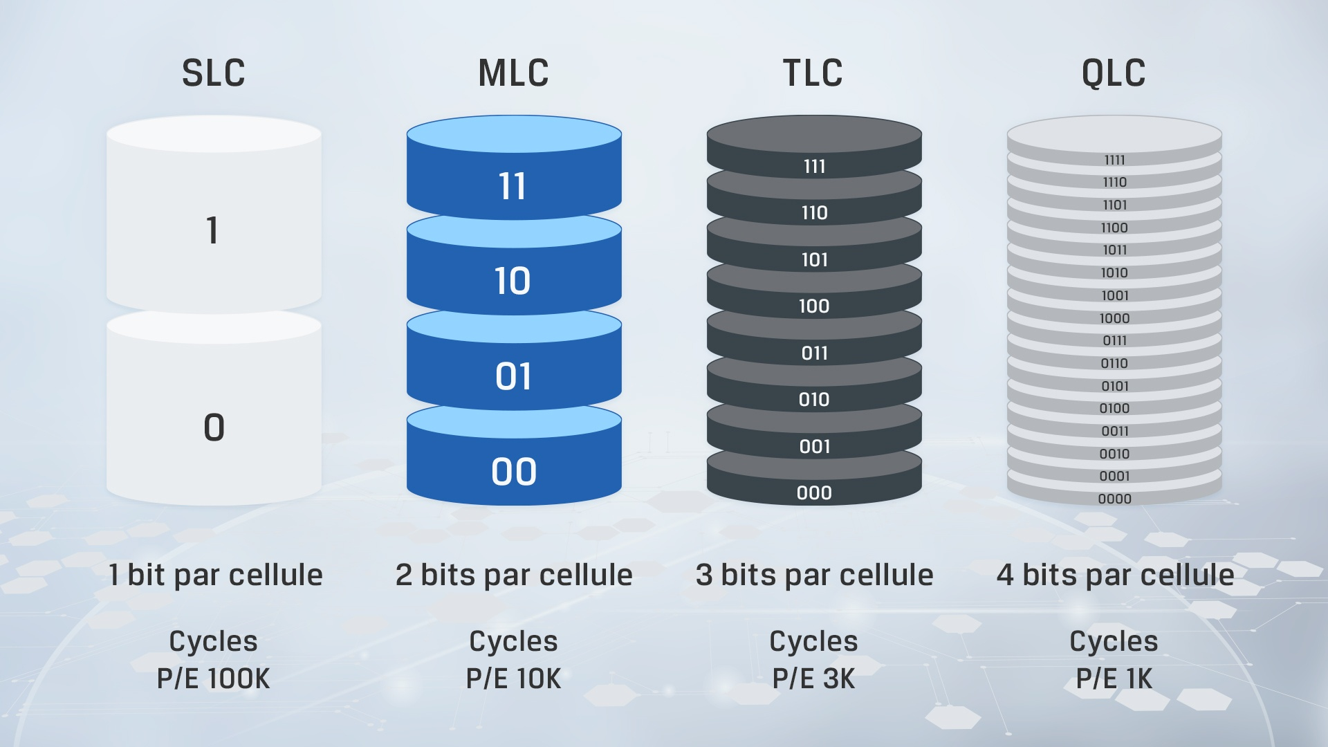 Infographie des principales différences entre les types de NAND