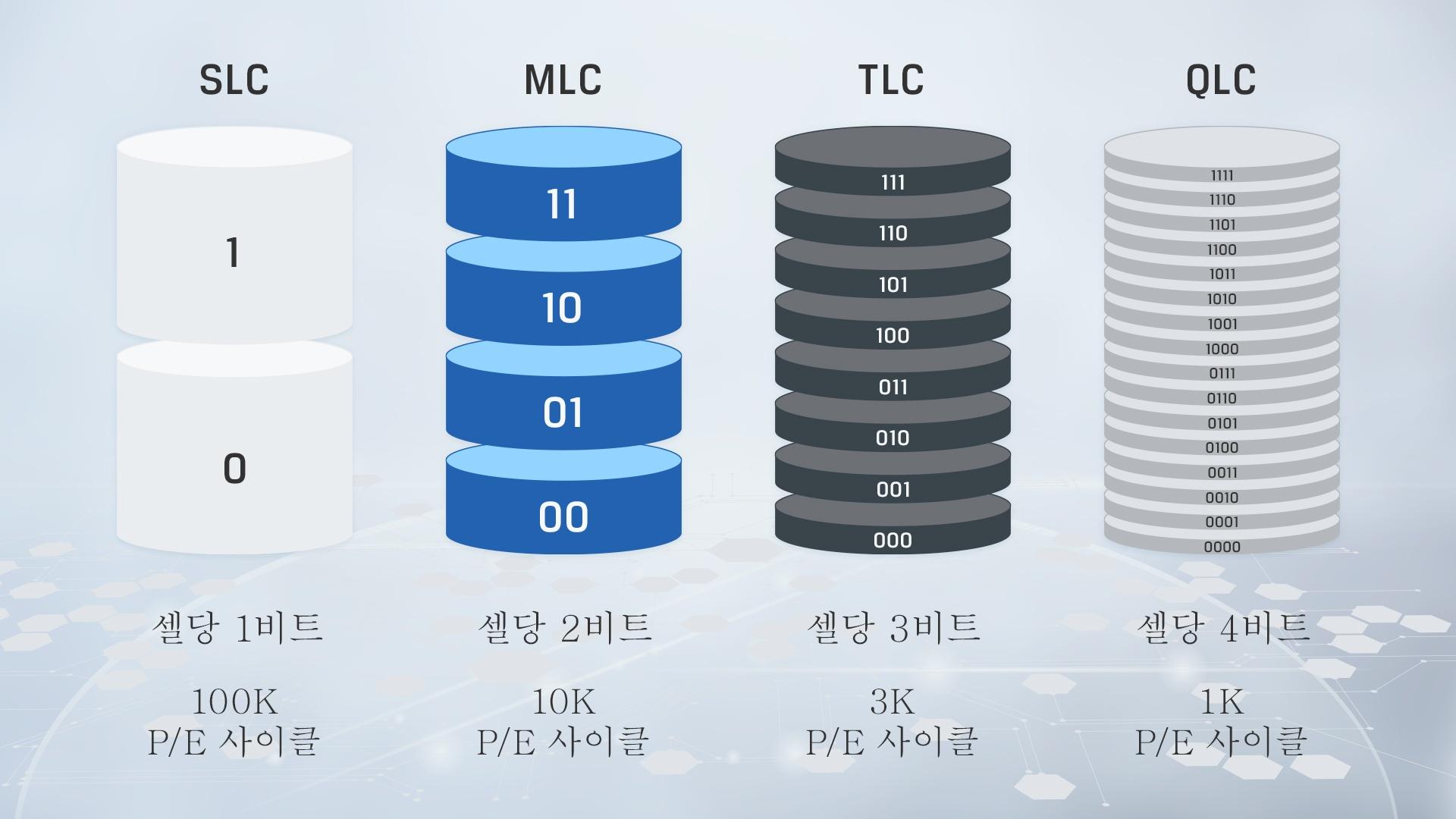 다양한 NAND 유형 간의 주요 차이점을 보여주는 인포그래픽