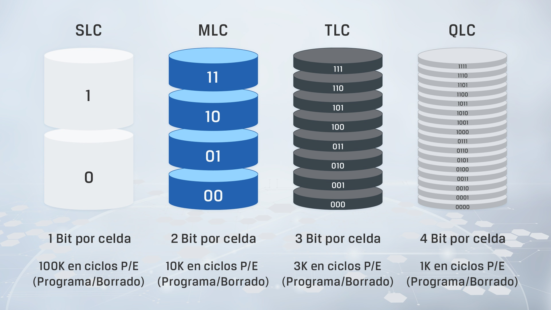 una infografía que muestra las diferencias clave entre los diferentes tipos de NAND