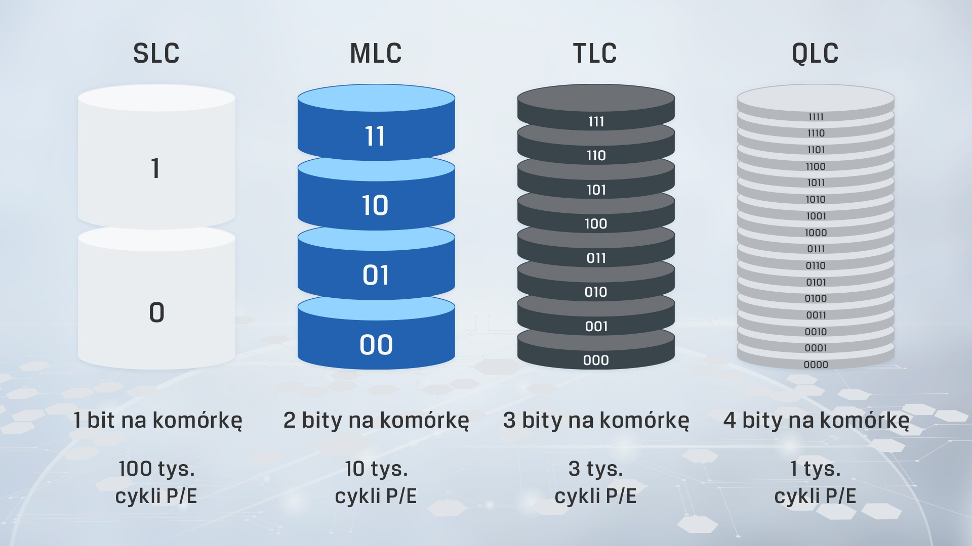infografika przedstawiająca kluczowe różnice między różnymi rodzajami pamięci NAND