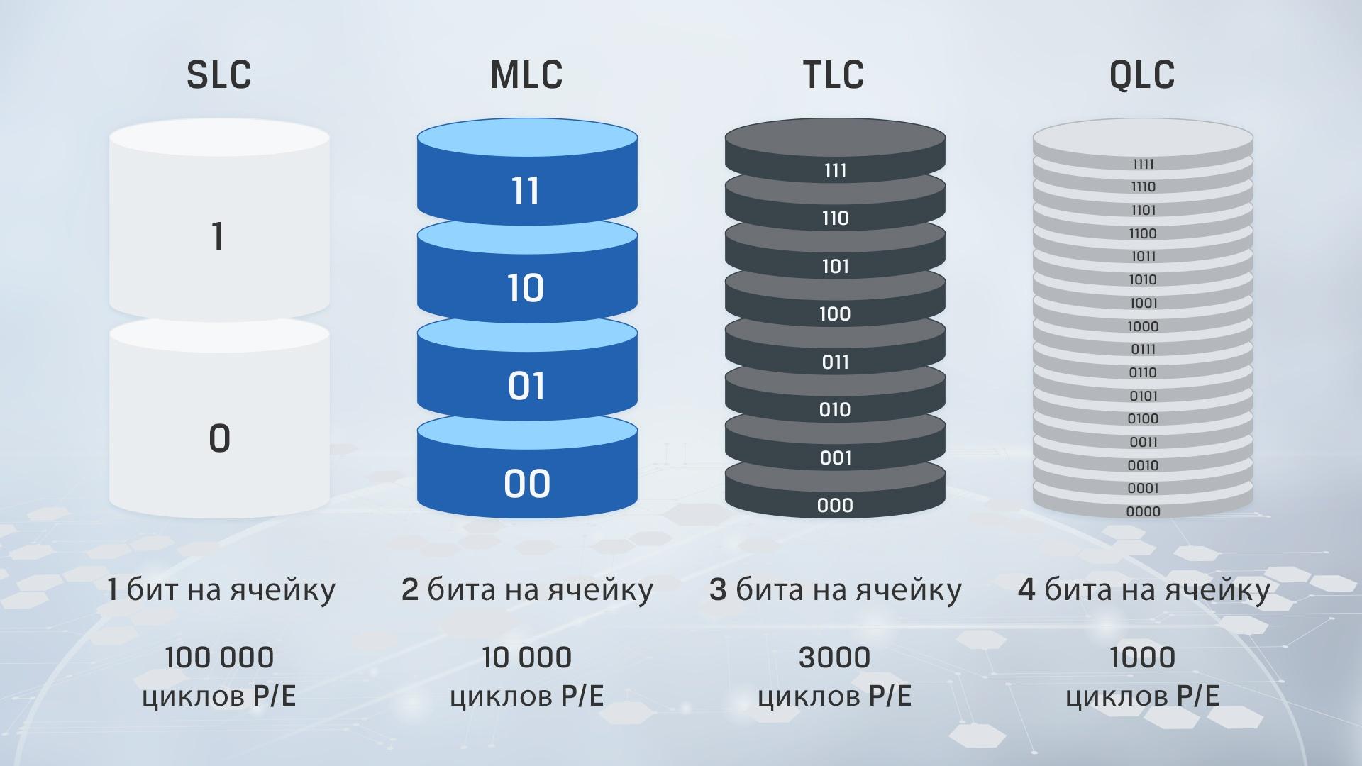 инфографика, показывающая ключевые различия между разными типами памяти NAND