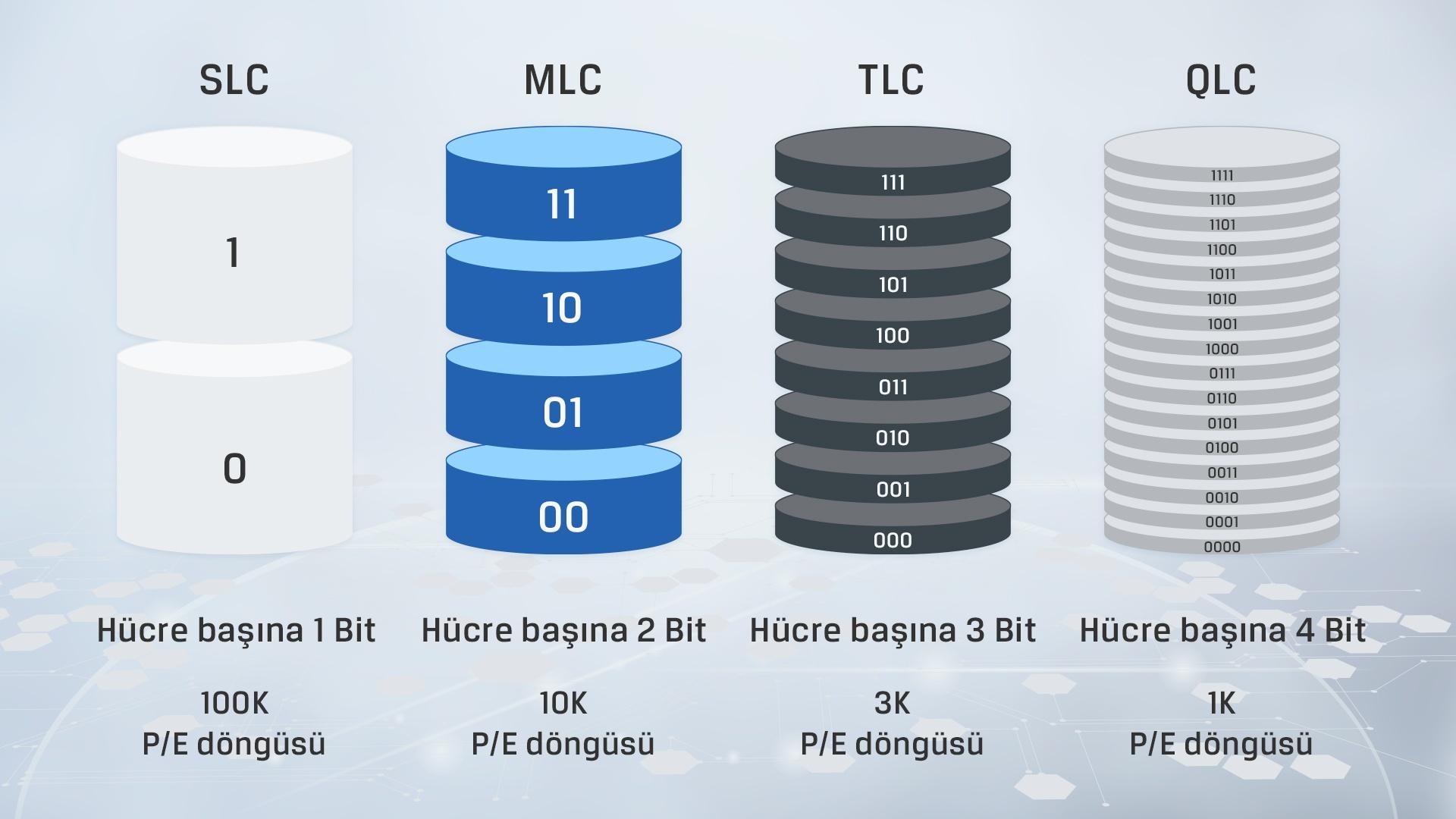 farklı NAND türleri arasındaki ana farkları gösteren bir bilgilendirici grafik