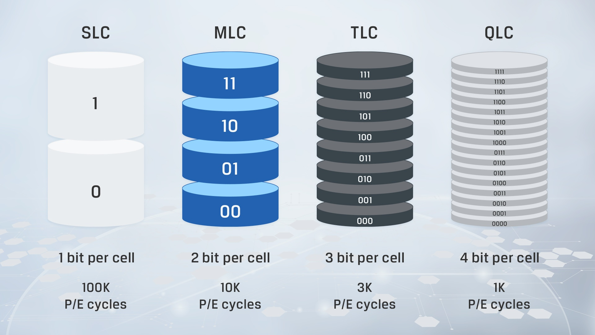 an infographic showing key differences between the different types of NAND