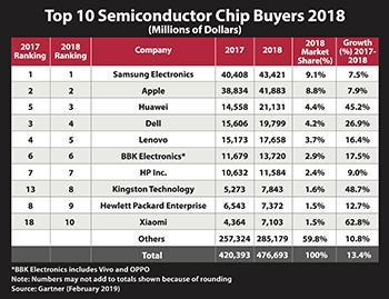 Top 10 Chip Buyers
